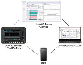 5G Device Benchmarking Toolset