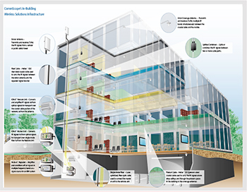 Commscope In-Building